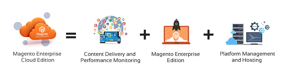 Magento Enterprise Cloud Store Development